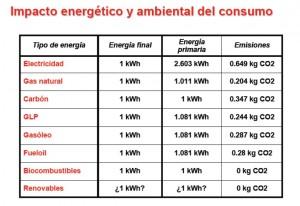 impacto ambiental CO2
